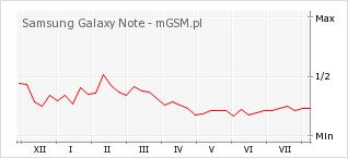 Wykres zmian popularności telefonu Samsung Galaxy Note