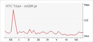 Wykres zmian popularności telefonu HTC Titan