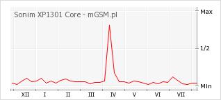 Wykres zmian popularności telefonu Sonim XP1301 Core