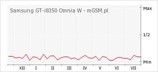 Wykres zmian popularności telefonu Samsung GT-i8350 Omnia W