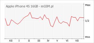 Wykres zmian popularności telefonu Apple iPhone 4S 16GB