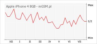 Wykres zmian popularności telefonu Apple iPhone 4 8GB