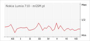 Wykres zmian popularności telefonu Nokia Lumia 710