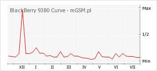 Wykres zmian popularności telefonu BlackBerry 9380 Curve