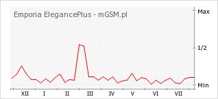 Wykres zmian popularności telefonu Emporia ElegancePlus