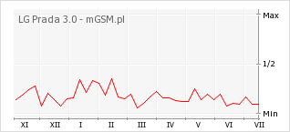 Wykres zmian popularności telefonu LG Prada 3.0