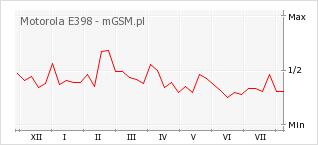 Wykres zmian popularności telefonu Motorola E398