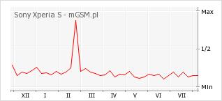 Wykres zmian popularności telefonu Sony Xperia S