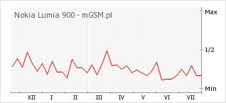 Wykres zmian popularności telefonu Nokia Lumia 900