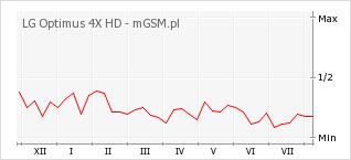 Wykres zmian popularności telefonu LG Optimus 4X HD