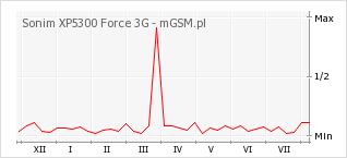 Wykres zmian popularności telefonu Sonim XP5300 Force 3G