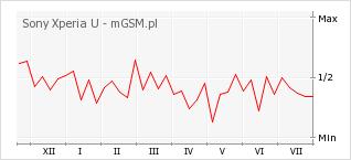 Wykres zmian popularności telefonu Sony Xperia U