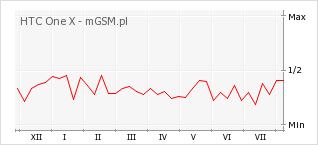 Wykres zmian popularności telefonu HTC One X