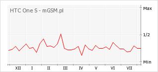 Wykres zmian popularności telefonu HTC One S