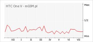 Wykres zmian popularności telefonu HTC One V