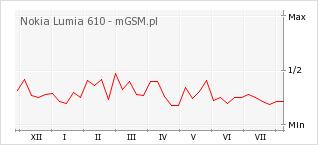 Wykres zmian popularności telefonu Nokia Lumia 610