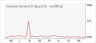 Wykres zmian popularności telefonu Huawei Ascend D Quad XL