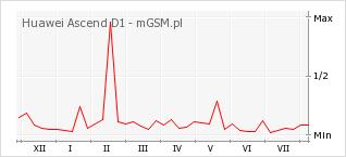 Wykres zmian popularności telefonu Huawei Ascend D1
