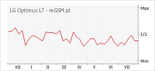 Wykres zmian popularności telefonu LG Optimus L7