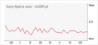 Wykres zmian popularności telefonu Sony Xperia sola