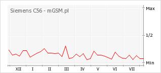 Wykres zmian popularności telefonu Siemens C56