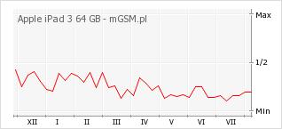 Wykres zmian popularności telefonu Apple iPad 3 64 GB