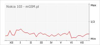 Wykres zmian popularności telefonu Nokia 103