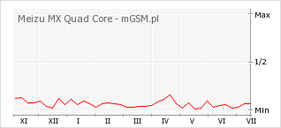 Wykres zmian popularności telefonu Meizu MX Quad Core