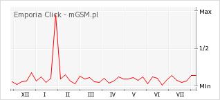 Wykres zmian popularności telefonu Emporia Click