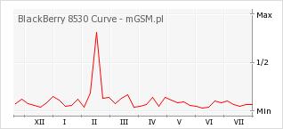 Wykres zmian popularności telefonu BlackBerry 8530 Curve