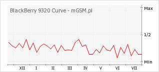 Wykres zmian popularności telefonu BlackBerry 9320 Curve
