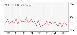 Wykres zmian popularności telefonu Nokia 9300