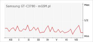 Wykres zmian popularności telefonu Samsung GT-C3780