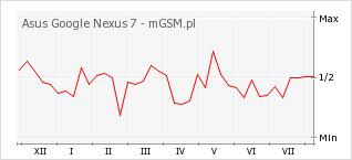 Wykres zmian popularności telefonu Asus Google Nexus 7