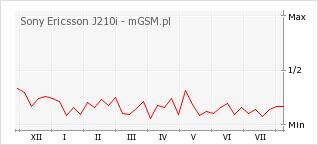 Wykres zmian popularności telefonu Sony Ericsson J210i