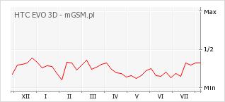 Wykres zmian popularności telefonu HTC EVO 3D