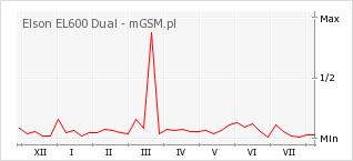 Wykres zmian popularności telefonu Elson EL600 Dual