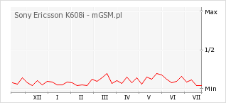 Wykres zmian popularności telefonu Sony Ericsson K608i