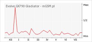 Wykres zmian popularności telefonu Evolve GX790 Gladiator