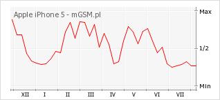 Wykres zmian popularności telefonu Apple iPhone 5