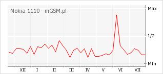 Wykres zmian popularności telefonu Nokia 1110