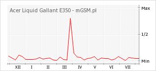 Wykres zmian popularności telefonu Acer Liquid Gallant E350