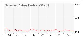 Wykres zmian popularności telefonu Samsung Galaxy Rush