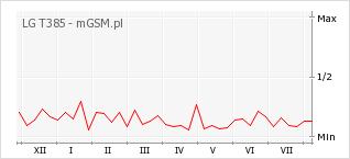 Wykres zmian popularności telefonu LG T385