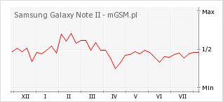 Wykres zmian popularności telefonu Samsung Galaxy Note II