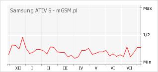 Wykres zmian popularności telefonu Samsung ATIV S