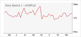 Wykres zmian popularności telefonu Sony Xperia J