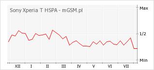 Wykres zmian popularności telefonu Sony Xperia T HSPA