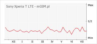 Wykres zmian popularności telefonu Sony Xperia T LTE
