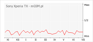 Wykres zmian popularności telefonu Sony Xperia TX